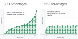 seo-ppc benefits